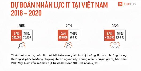 nganh-cong-nghe-thong-tin-hoc-truong-nao-3